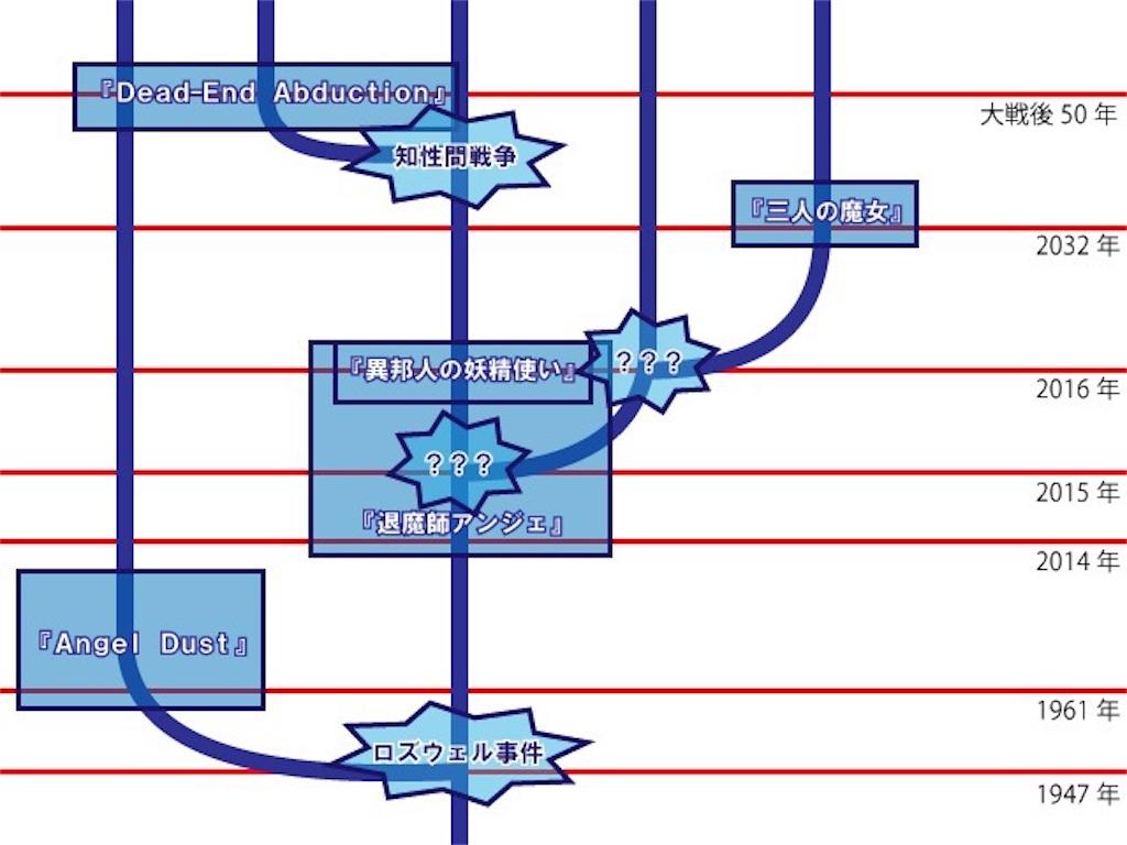 AWs人気五作品の並行世界的関係性を描いた樹形図