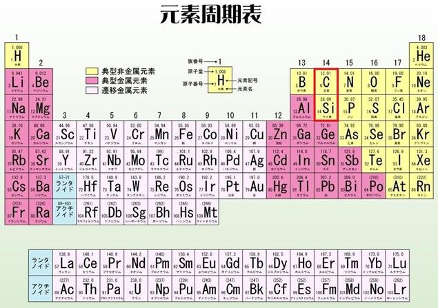 元素周期表(14族)