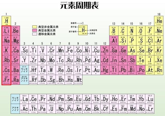 元素周期表(アルカリ金属)