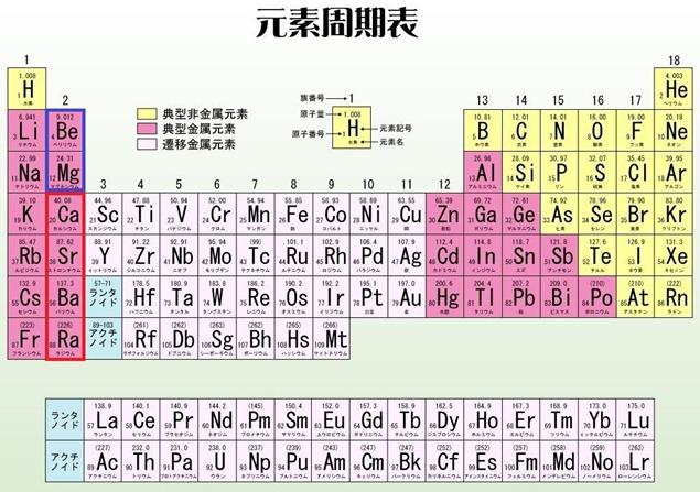 元素周期表(2族)