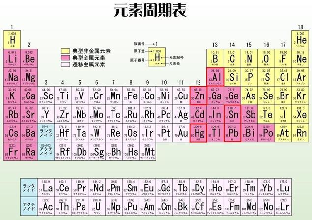 元素周期表(両性元素)