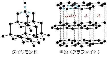 炭素同素体構造