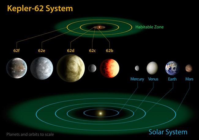 742666main_Kepler-62-Diagram_lg_full