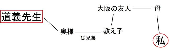 道義先生との相関図