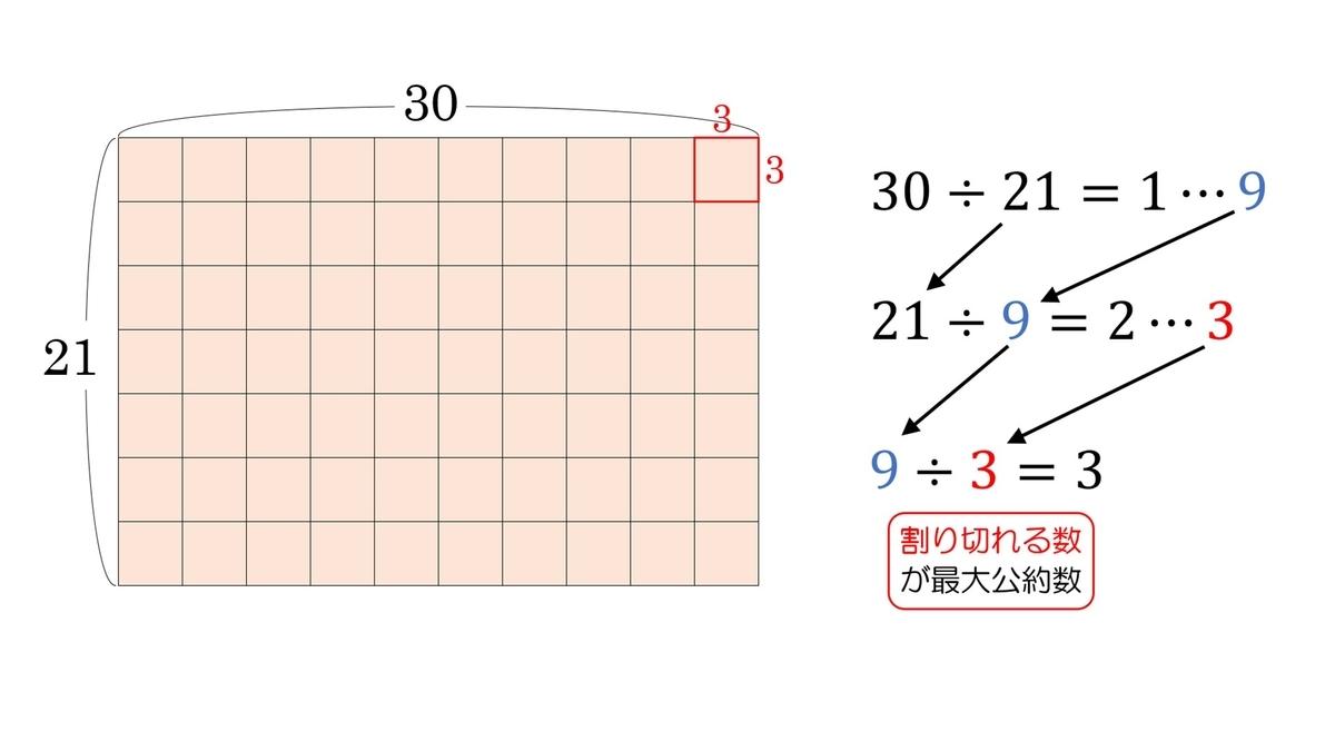 f:id:naganomath:20200511080035j:plain