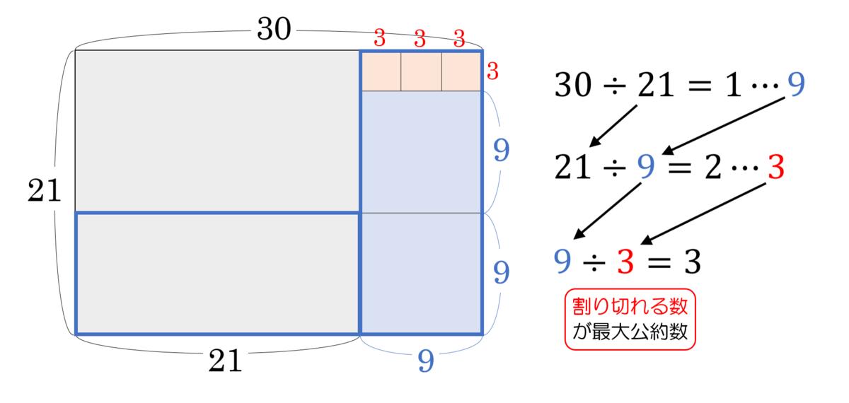 f:id:naganomath:20200511102030p:plain