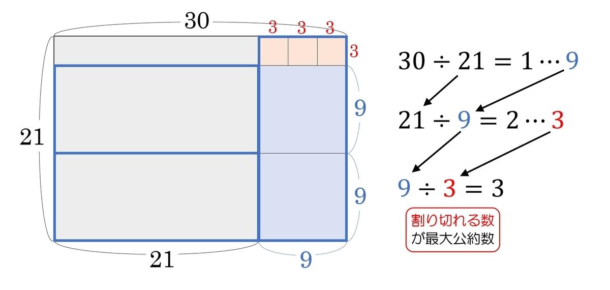 f:id:naganomath:20200511102041j:plain