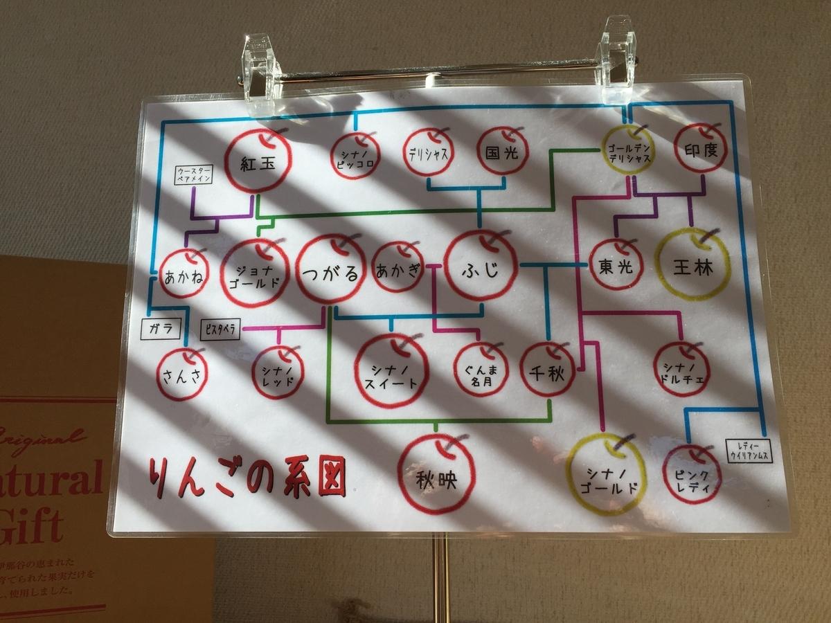 りんごの系統図