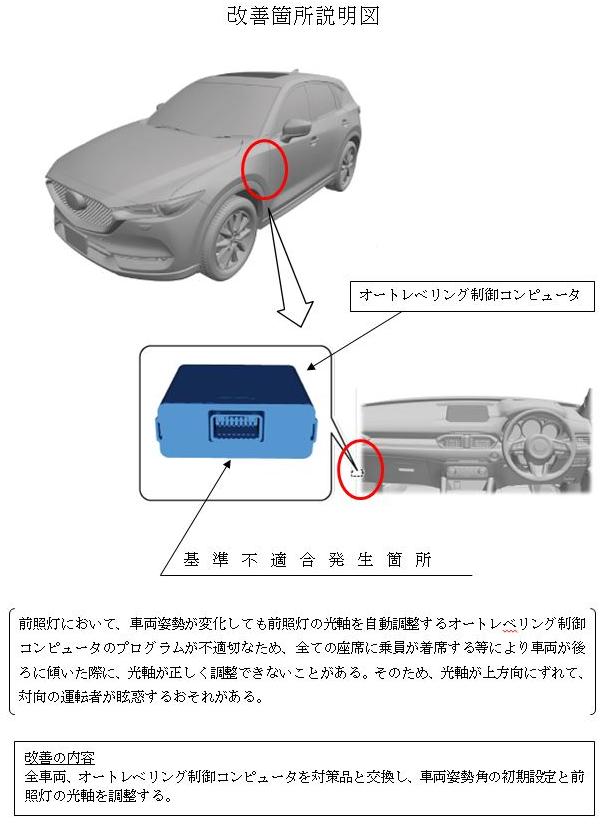 CX-5のリコールの改善箇所説明図