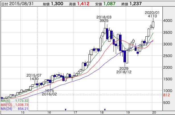 f:id:nagayamaruo:20200129225801p:plain