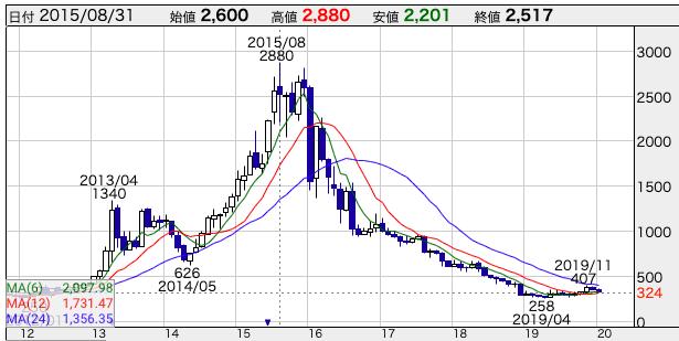 f:id:nagayamaruo:20200129225909p:plain