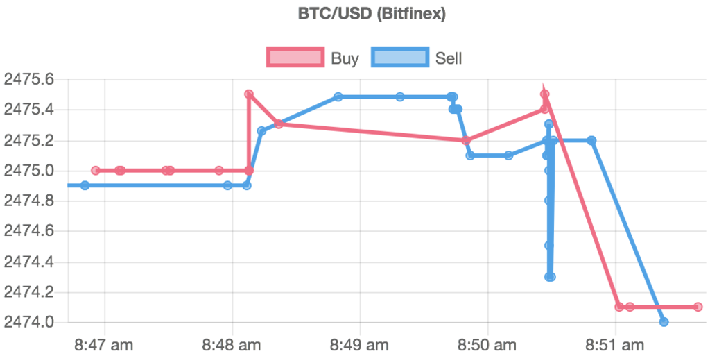 Drawing a real-time Bitcoin chart using Chart js - nagix