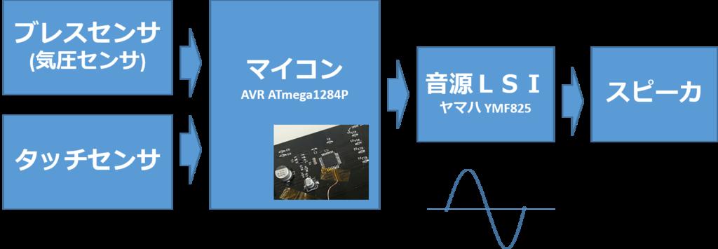f:id:naitsuku:20181207102756p:plain
