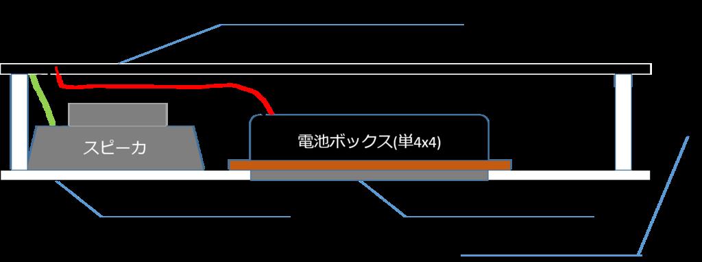 f:id:naitsuku:20181207102945p:plain