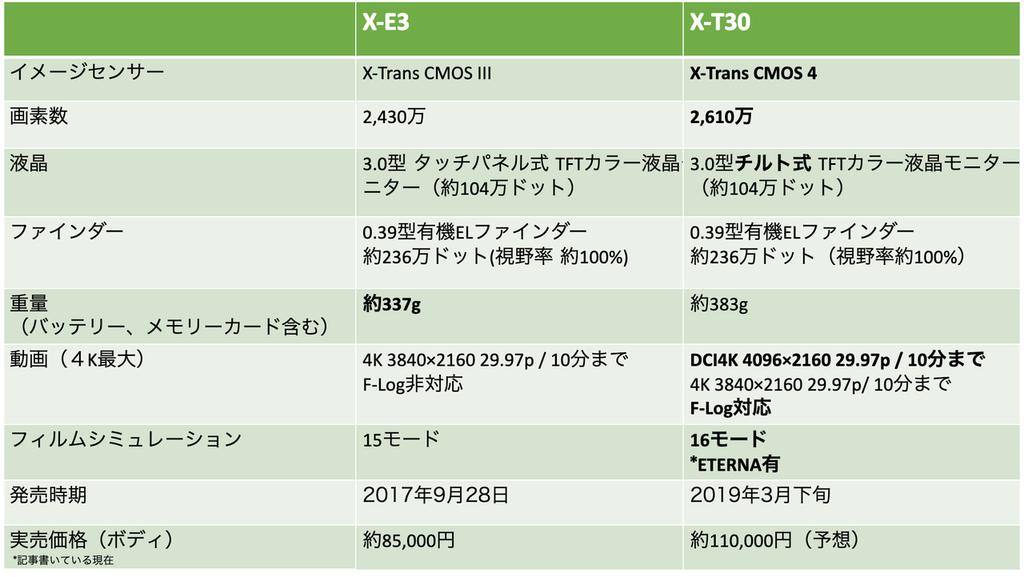 X-E3とX-T30の比較表