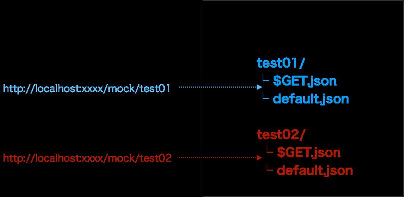 モックサーバ イメージ