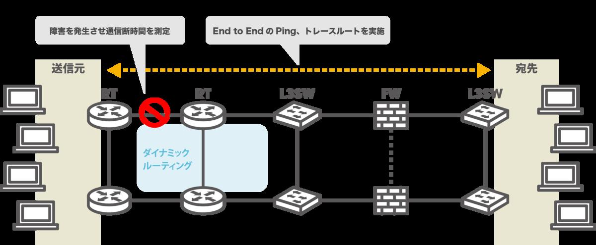 ネットワークテスト自動化