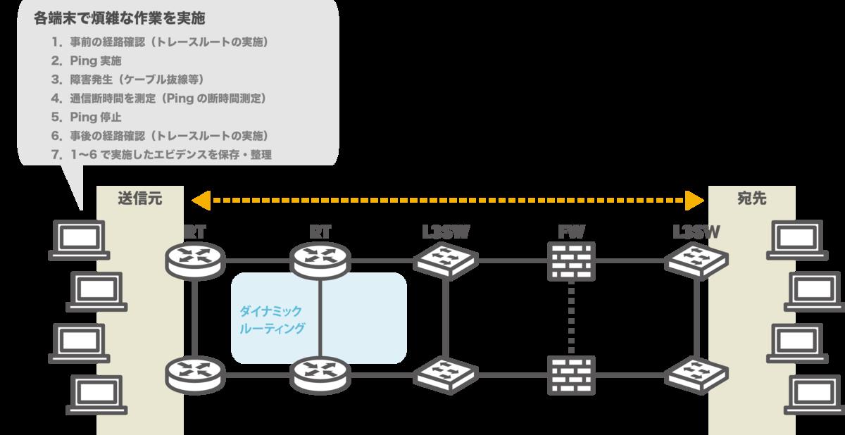 ネットワークテスト_自動化