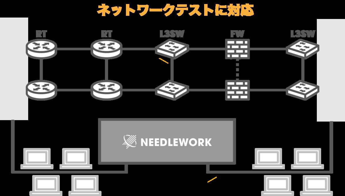 NEEDLEWORKがネットワークテストに対応