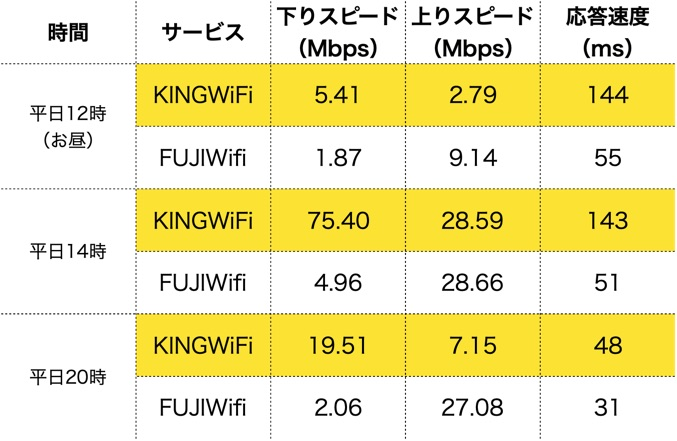 fujiwifi vs kingwifi