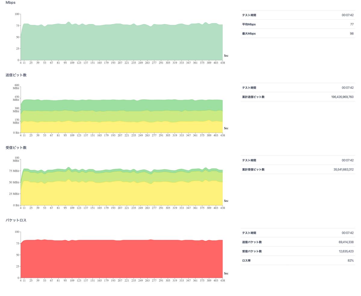 負荷テスト_スループットテスト-グラフ