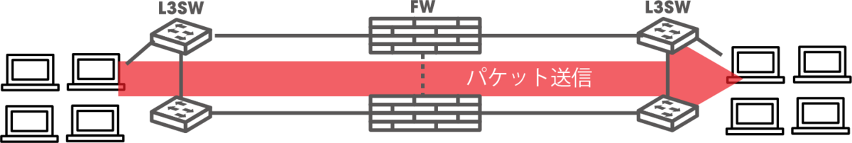 負荷テスト_スループットテスト-イメージ
