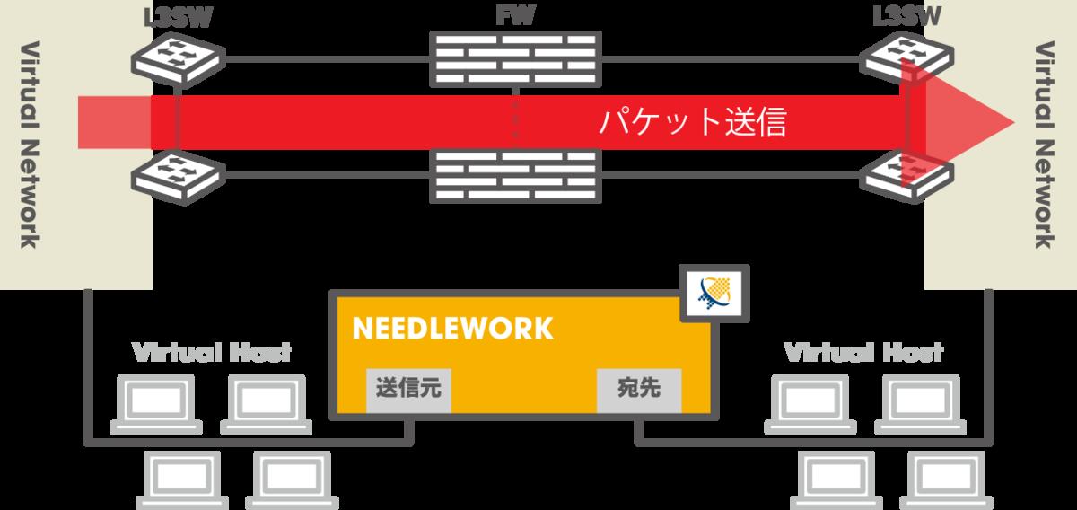 負荷テスト_スループットテスト-NEEDLEWORK