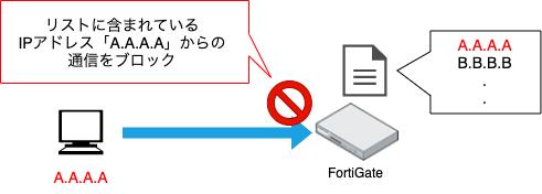 FortiGate_Threat feeds