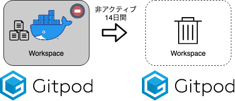 Gitpod_概要_イメージ