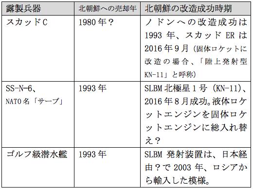 f:id:nakagawayatsuhiro:20160928101227p:plain