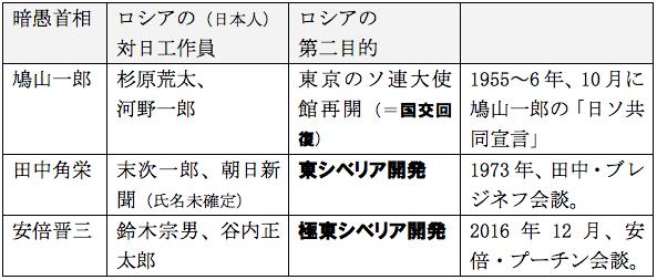 f:id:nakagawayatsuhiro:20161104112440p:plain