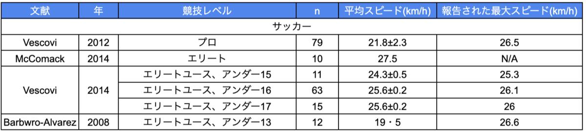 試合における最大スピードの平均値と最高値