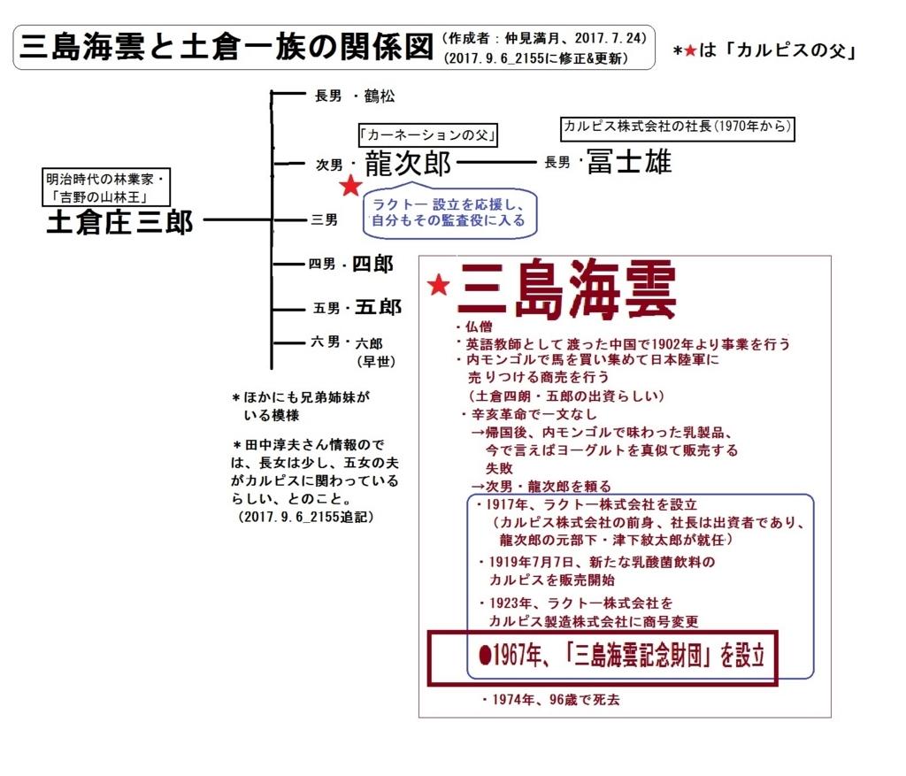 f:id:nakami_midsuki:20170906215828j:plain