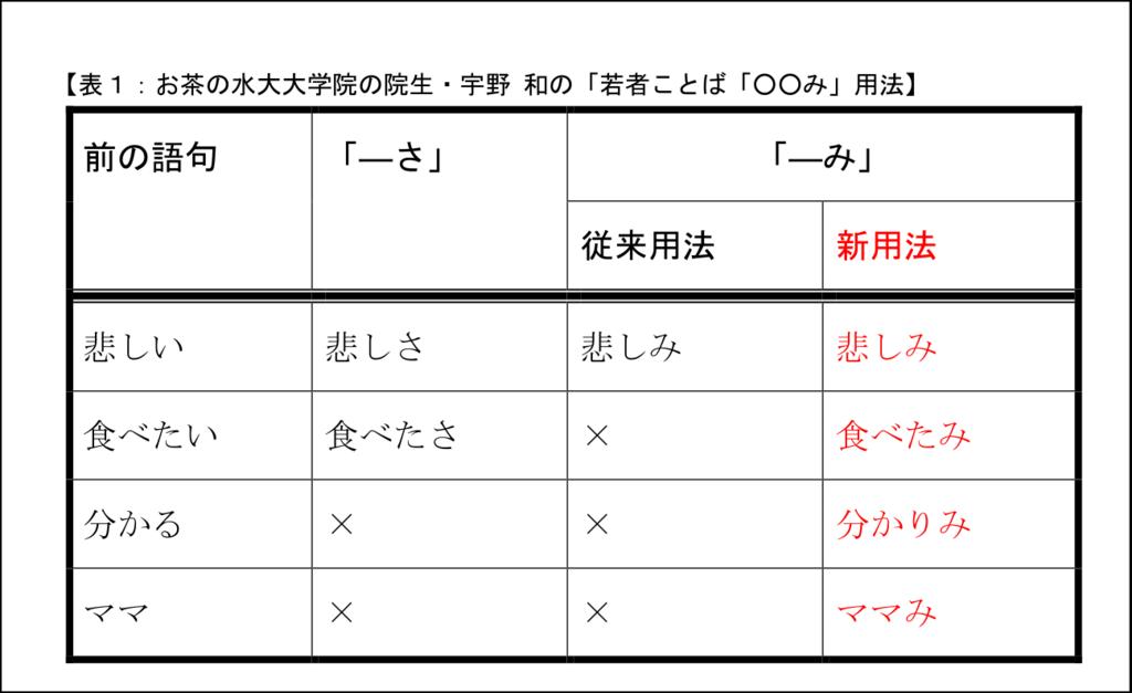 f:id:nakami_midsuki:20180705205805p:plain