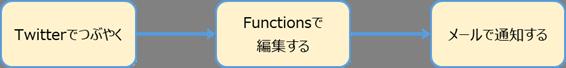 f:id:nakamurakko:20200223094230p:plain