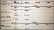 身体測定20120204