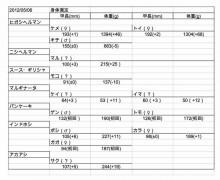 身体測定20120506