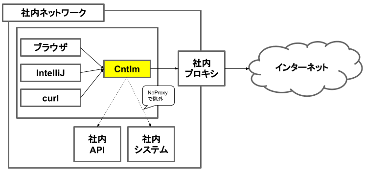 f:id:nakimura:20200718101947p:plain