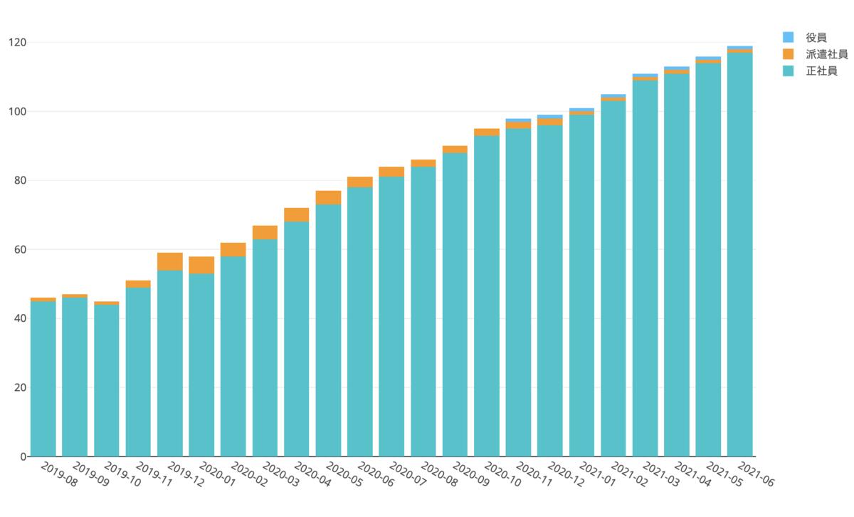 2019年8月以降のプロダクトチームの社員数推移のグラフ(2019年8月には40人強だったのが2021年6月には120人近くになっている)