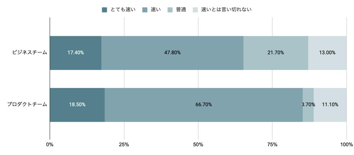 「製品開発スピードは速いですか?」のアンケート結果。ビジネスチームは、17.4%の人が「とても速い」、47.8%の人が「速い」、21.7%の人が「普通」、13.0%の人が「速いとは言い切れない」と回答している。