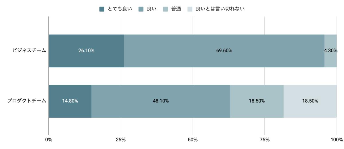 「製品品質は良いですか?」のアンケート結果。ビジネスチームは26.1%の人が「とても良い」、69.6%の人が「良い」、4.3%の人が「普通」と回答している。