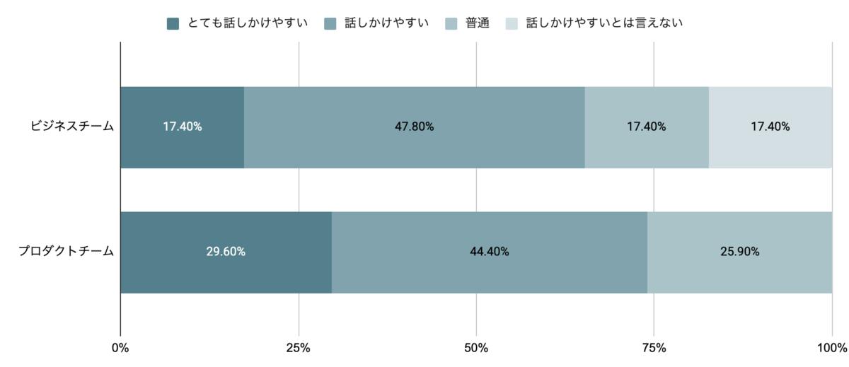 「話しかけやすいですか?」のアンケート結果。ビジネスチームは17.4%の人が「とても話しかけやすい」、47.8%の人が「話しかけやすい」、17.4%の人が「普通」、17.4%の人が「話しかけやすいとは言えない」と回答している。