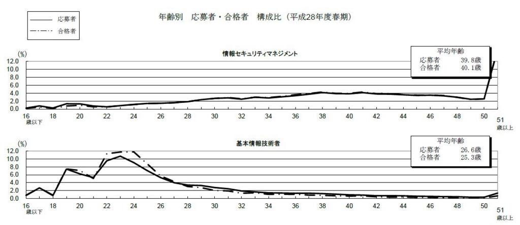 f:id:namikawamisaki:20160520105529j:plain