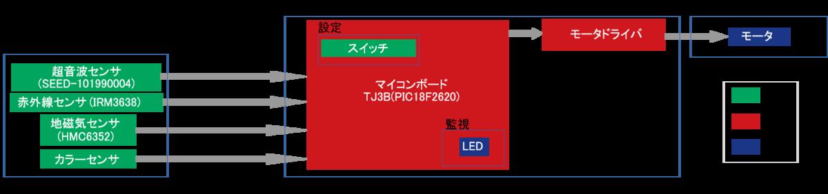 f:id:namikitake:20190923135824p:plain