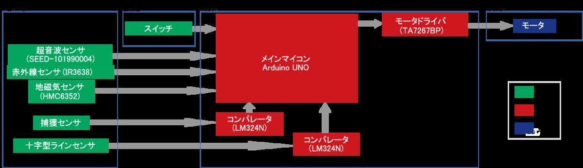 f:id:namikitake:20190923135856p:plain