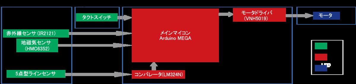 f:id:namikitake:20190923141500p:plain