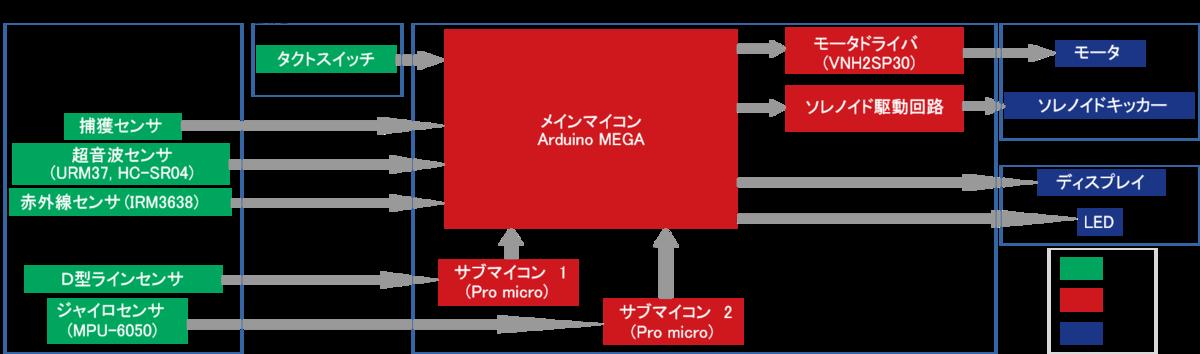 f:id:namikitake:20190923142851p:plain