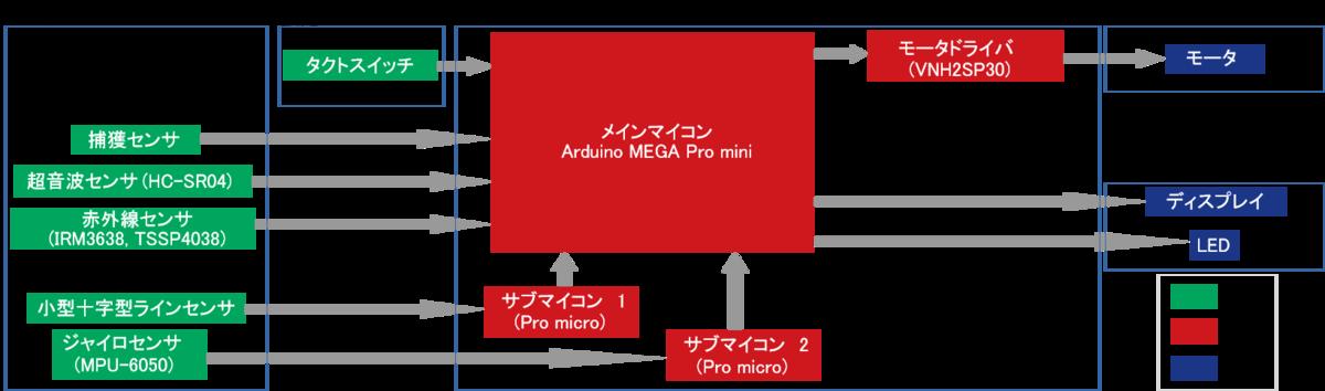 f:id:namikitake:20190923143325p:plain