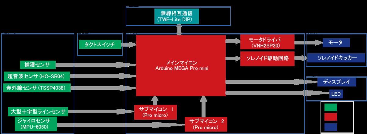 f:id:namikitake:20190923143436p:plain