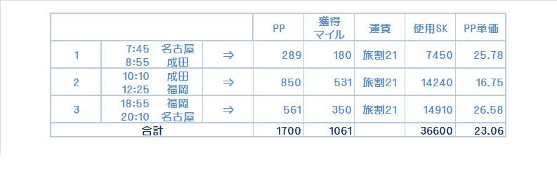 f:id:nana7ko:20170306223033j:plain